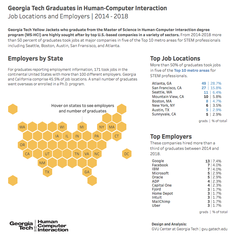 Interactive graphic indicating the top job locations for graduated MS-HCI students from 2014-18.