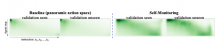 """The graphs on the left represent a baseline on how well an agent is moving through a set of tasks. The two graphs on the right represent the work discussed in """"Self-Monitoring Navigation Agent Via Auxillary Progress Estimation"""". The darker the green is an"""